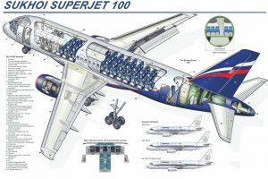 Sukhoi Superjet 100 Pesawat Sipil Terbaru Rusia